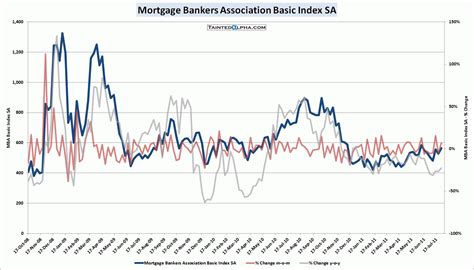 Mba Mortgage Index Chart mba mortgage applications up 7 1 tainted alpha