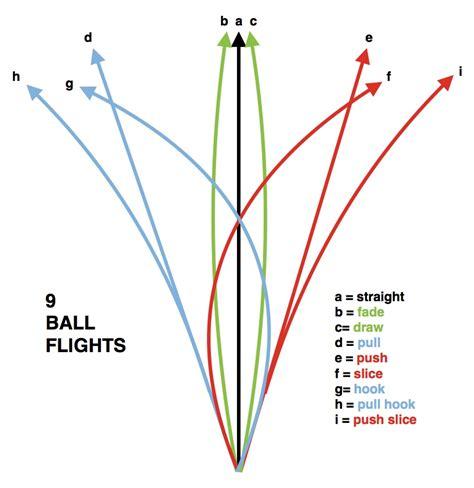 swinging terminology understanding ball flight impact factors rob watkins golf
