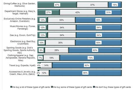Closed Loop Gift Cards - b2b gift card market study june 2014 research the incentive research foundation