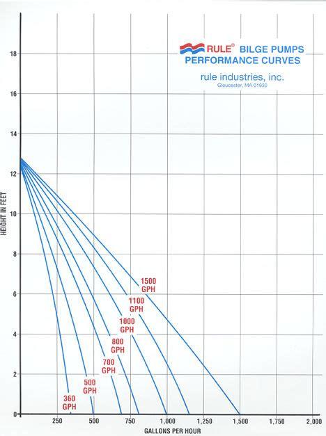 bilge pump output chart