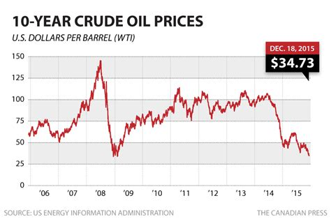 oil prices new low oil prices near levels not seen since 2009 business cbc news