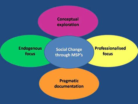 pattern change meaning social change characteristics and factors 5285 words
