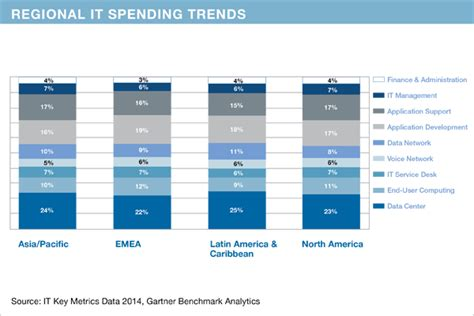 Vancouvers 4th Annual Spend On Trend by It Spend Per Industry Eriksson