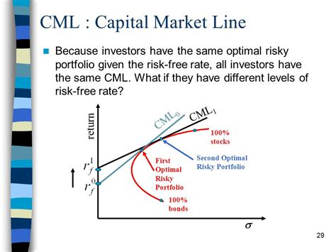 marche on line portfolio theory capital market theory capital asset