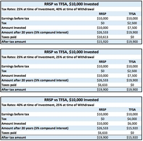 duking it out the rrsp vs tfsa financial independence hub