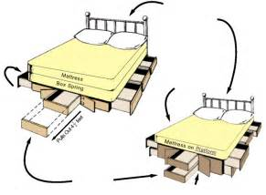 King Size Platform Bed With Drawers Plans Woodworking Plans For A Platform Bed With Drawers