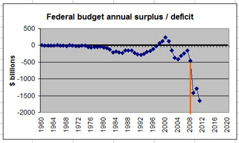 how the deficit got so where the budget deficit actually came from