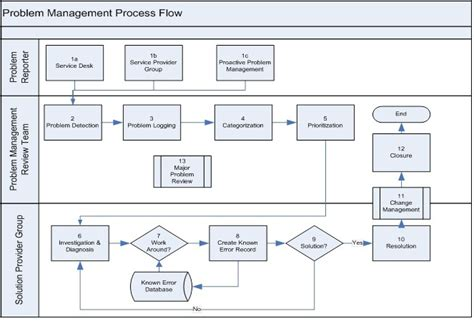 Incident Management Process Flow Diagram