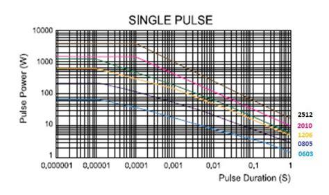 resistor derating derating resistor surge rating electrical engineering stack exchange