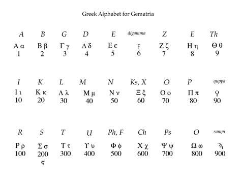Gematria Letter Values images