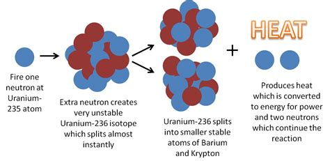 nuclear fission diagram uranium nuclear fission
