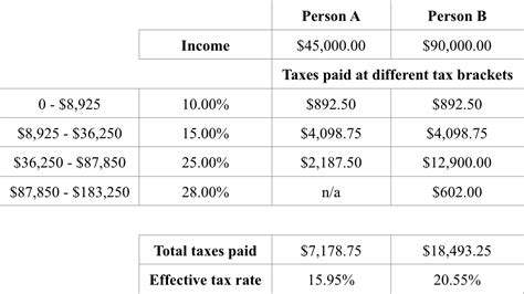 federal tax brackets 2014 tax brackets standard deduction and other changes