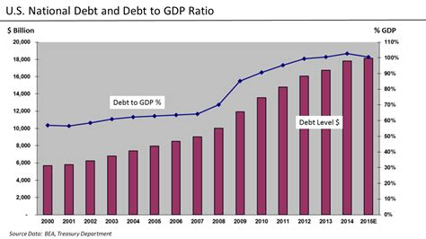 Federal Debt Ceiling by Deficit Reduction In The United States