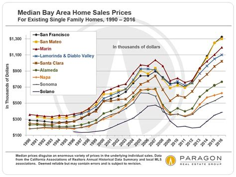 ups downs in sf bay area real estate markets ruth