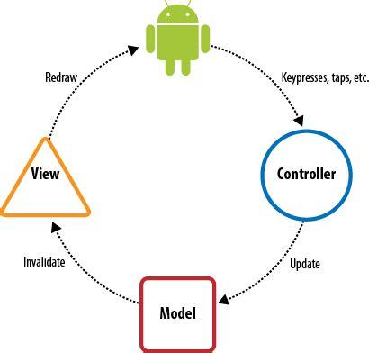 mvc pattern adalah bagaimana konsep mvc pada android bagaimana sistem
