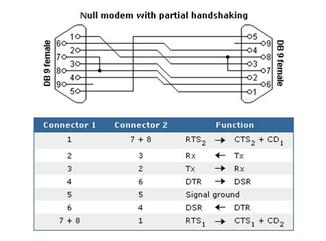 pin layout null modem cable manual null modem cable mikrotik wiki