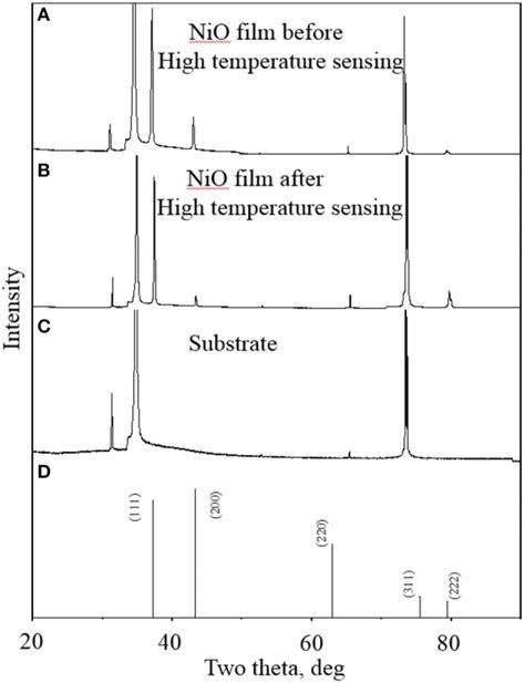 xrd pattern of nio xrd patterns of nio nanoparticle thin films sintered at