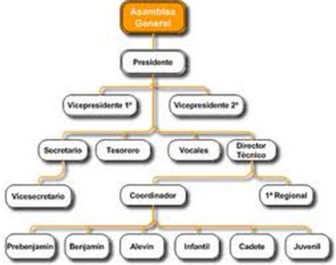 imagenes figurativas elaboradas con diferentes estilos wikipedia tipos de organigramas
