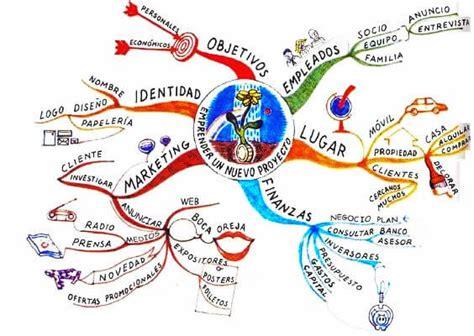 Mapas Mentales Imagenes Ejemplos | 10 ejemplos de mapas mentales creativos