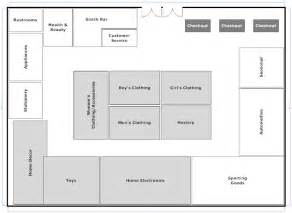 grocery store layout template grocery store layout strategy