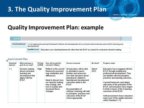 template for quality improvement plan national quality framework self assessment and quality