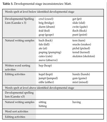 pattern of development words academic onefile document developmental stage theory