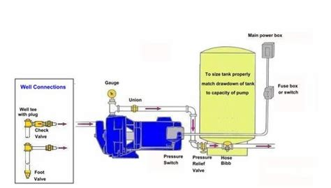 shallow well diagram shallow well jet on line tank installation