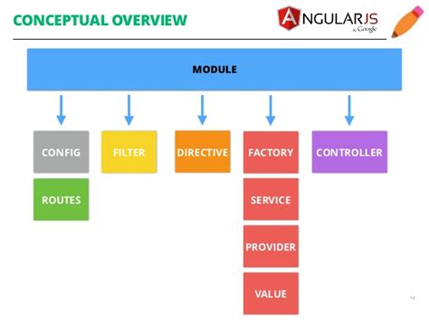 directive controllers cannot use the revealing module angular js introduction by tania gonzales