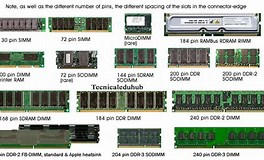 Image result for Types of RAM