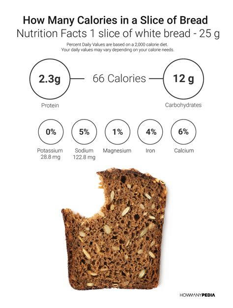 how many calories in how many calories in a slice of bread howmanypedia