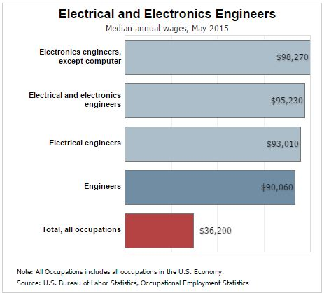 guide to electrical engineering degree programs and