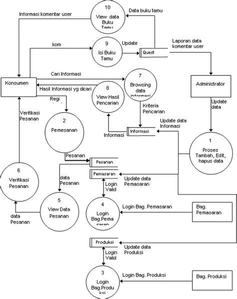 Sistem Tertanam Embedded System Graha Ilmu skripsi sistem informasi informasi pstp dan penanaman modal