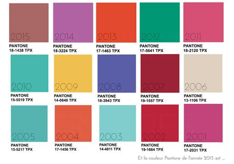 Deco Salon Industriel 4811 by Univers Creatifs Et La Couleur Pantone De L 233 E 2015