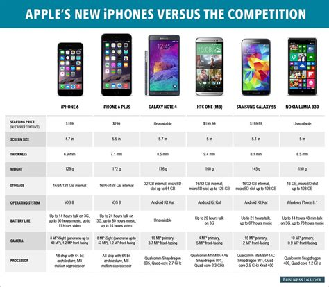 iphone comparison iphone 6 specs vs samsung galaxy s5 note 4 and htc one m8 business insider
