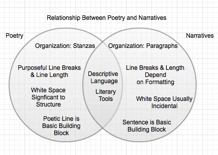 venn diagram poetry vs prose choice image how to guide expository learning is a journey not an endpoint
