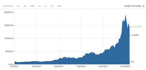 bitcoin ytd bitcoin is climbing on the last day of 2017 stamfordadvocate