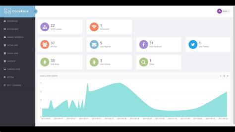 logsos login hotspot mikrotik with social media account