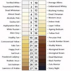 skin color chart luschan s chromatic scale