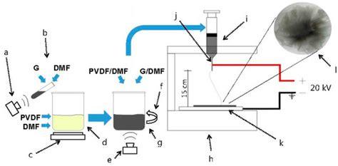 graphene capacitor sensor graphene capacitor sensor 28 images frontiers three dimensional porous architectures of