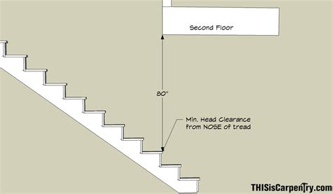 Building Code Ceiling Height by 2009 Irc Code Stairs Thisiscarpentry