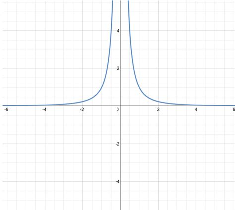 Graph of y=1/x^2 X 2