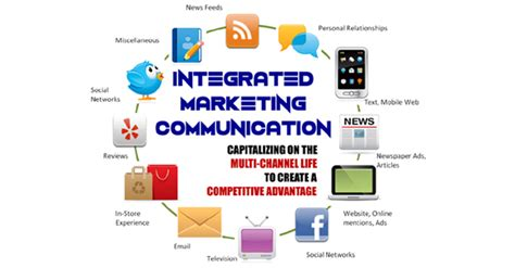 Integral Mba Placement by Unit I Introduction To Integrated Marketing