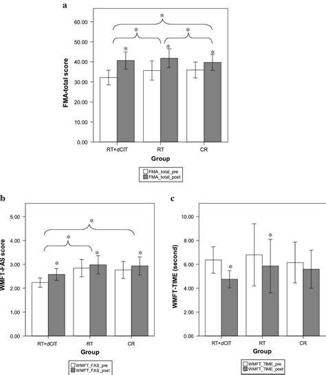 Neuroaid Mlc 601 By Blessing fugl meyer essment of motor recovery impremedia net