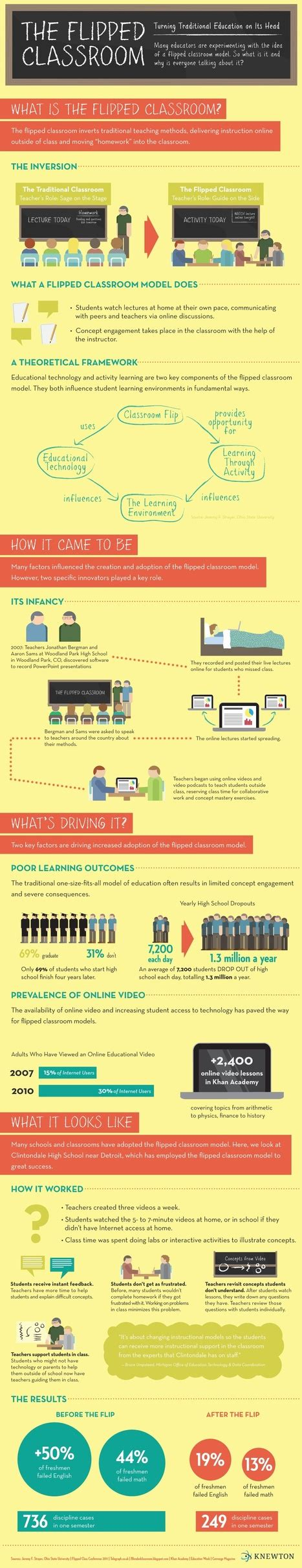 blended learning flipped classrooms a comprehensive guide teaching learning in the digital age books the flipped classroom infographic blende