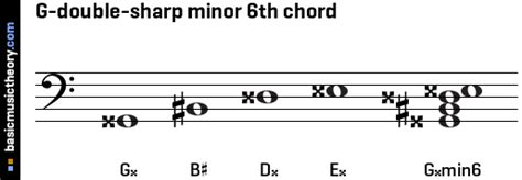 basicmusictheory.com: G-double-sharp minor 6th chord G Sharp Minor Triad