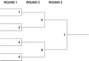 Bracket Template by Tournament Bracket Template For Word