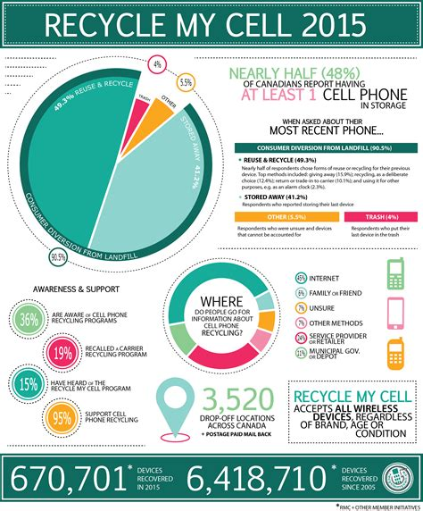 mobile phone recycle celebrate earth day by recycling your cellphone it