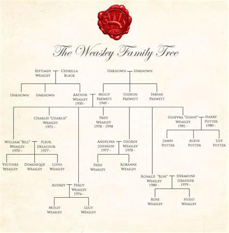 emma watson family tree as 25 melhores ideias de weasley family tree no pinterest