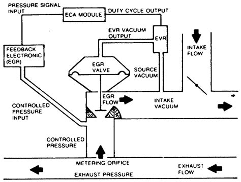 egr valve diagram of electronic egr diagram of free engine image for user