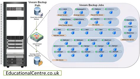 veeam visio stencils backup visio stencils 28 images free hyper v and